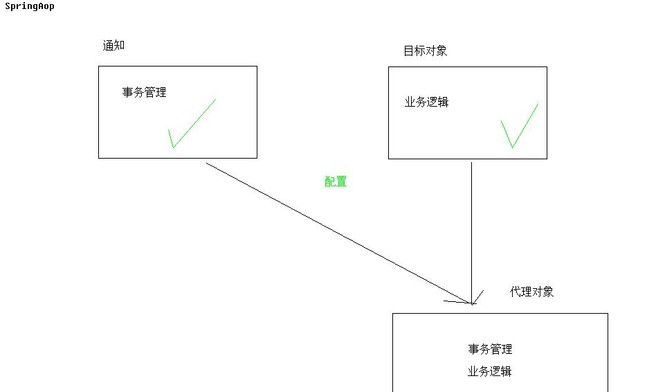 JAVAEE - spring 03: spring integrates JDBC and aop transactions