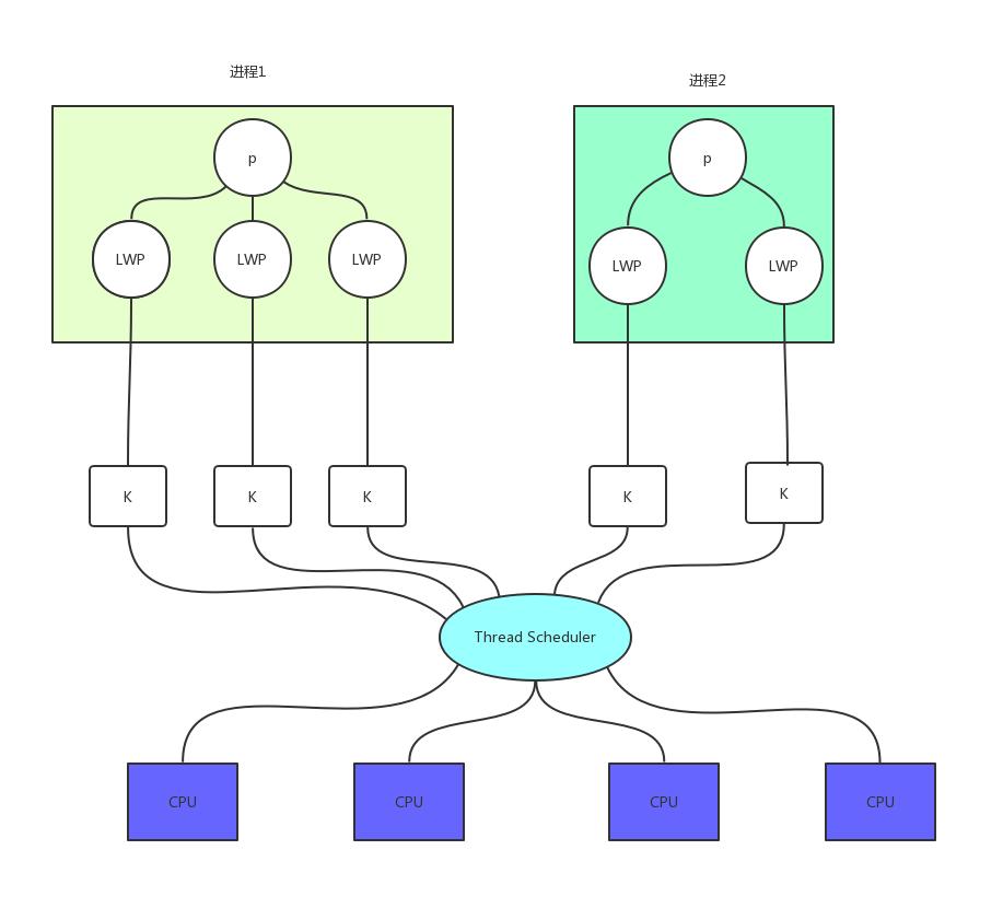 Community Contribution | Thread Profile and Construction of MySQL Debugging Environment