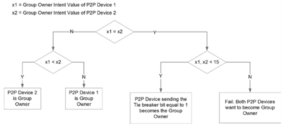 android wifi p2p / wifi direct