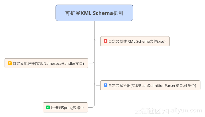 Schema Implementation of Distributed Service Dubbo from Initial to