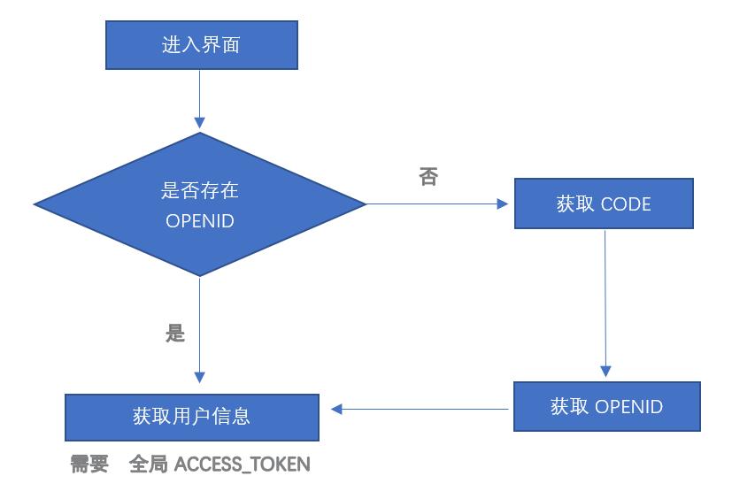 Obtaining OPENID based on ASP NET MVC Wechat Web Logon