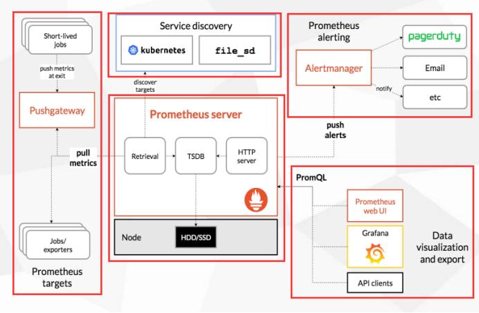 Kubernetes Operations and Maintenance Using Prometheus Overall Monitoring K8S