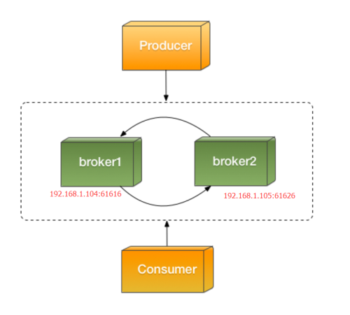 centos activemq cluster configuration Networks of Brokers