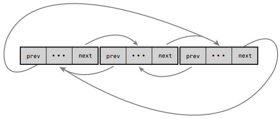 Design and Implementation of Linux Kernel Chapter 6 Kernel Data Structure