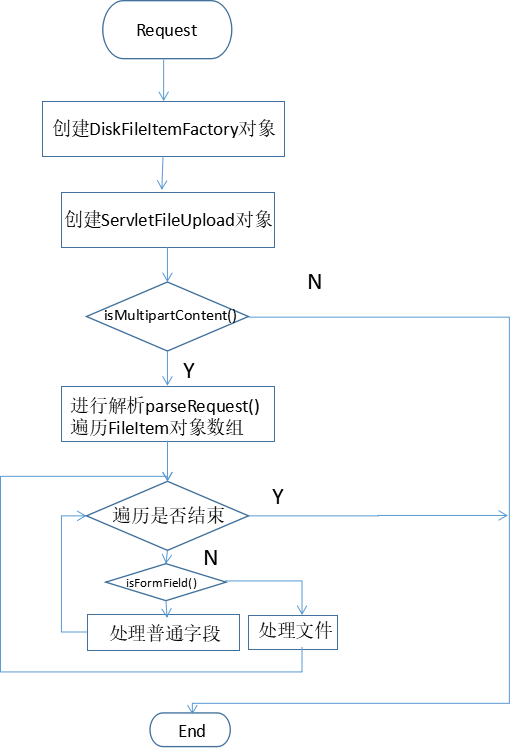 File upload using fileupload component