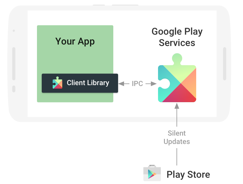 User Description of Security Detection API in Google Play