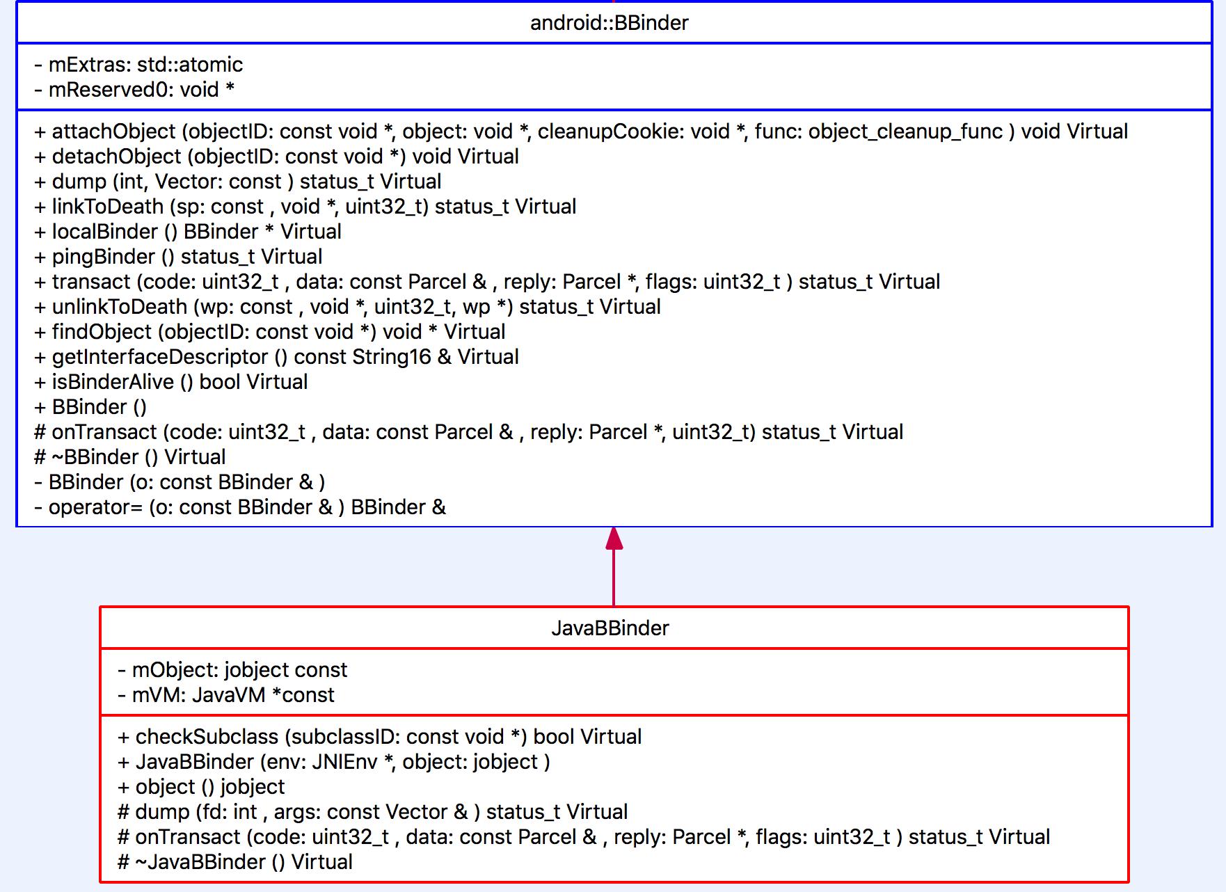 Understanding Android Binder Mechanism (3/3): Java Layer