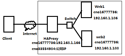 HAProxy Profile and Configuration File Details (I)