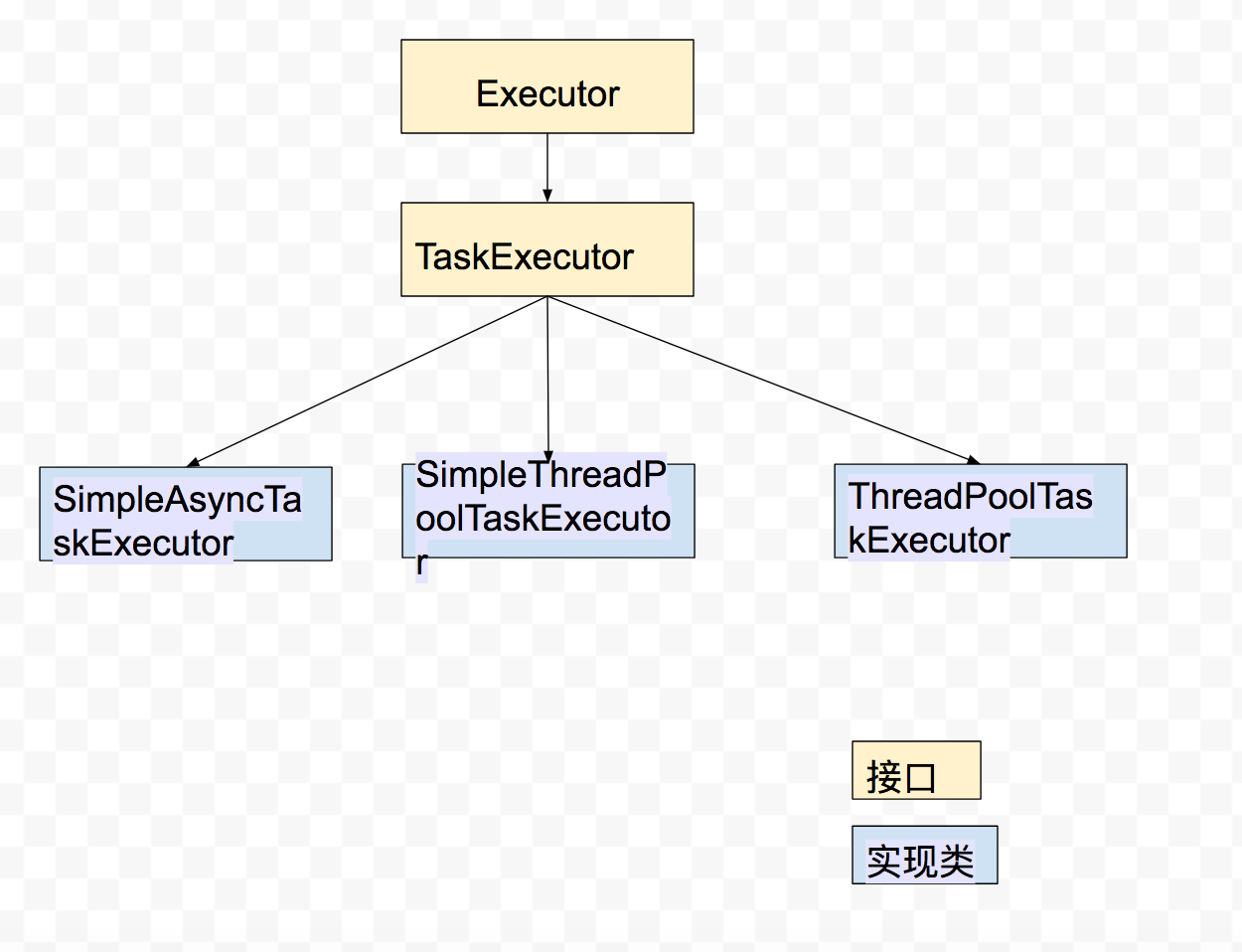 Thread Pool and Timing Task Function in Spring