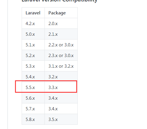 Laravel installs jenssegers/laravel-mongodb extensions and