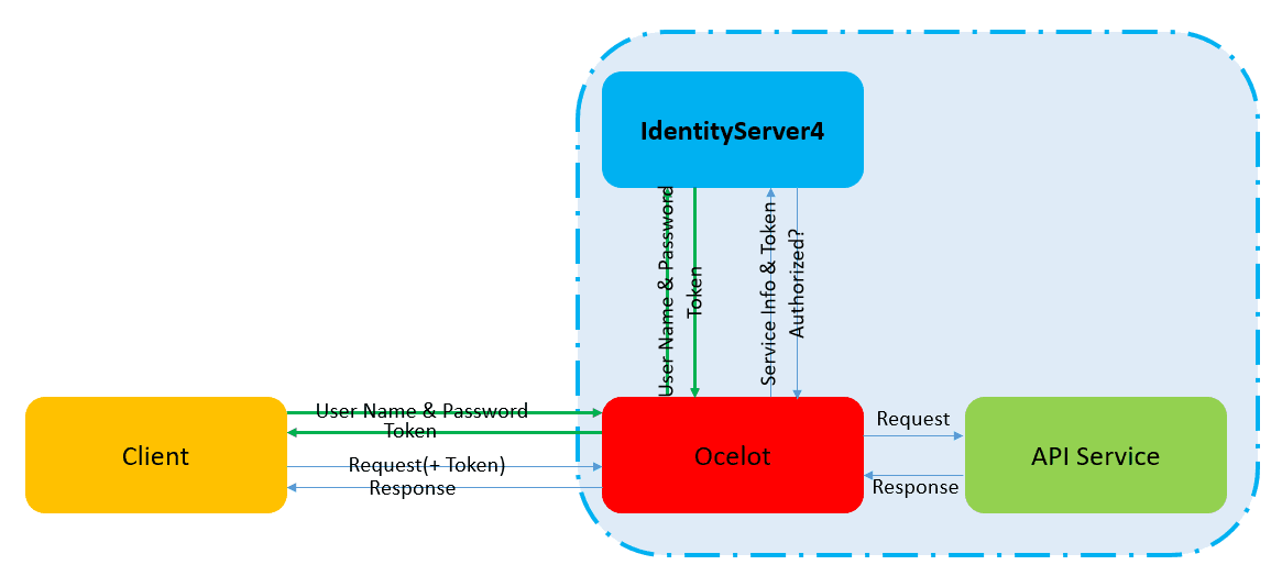 Ocelot-Authentication and Authorization