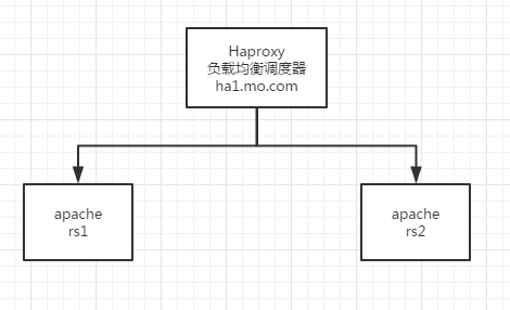 Operations Note 33 (haproxy configuration, pacemaker high