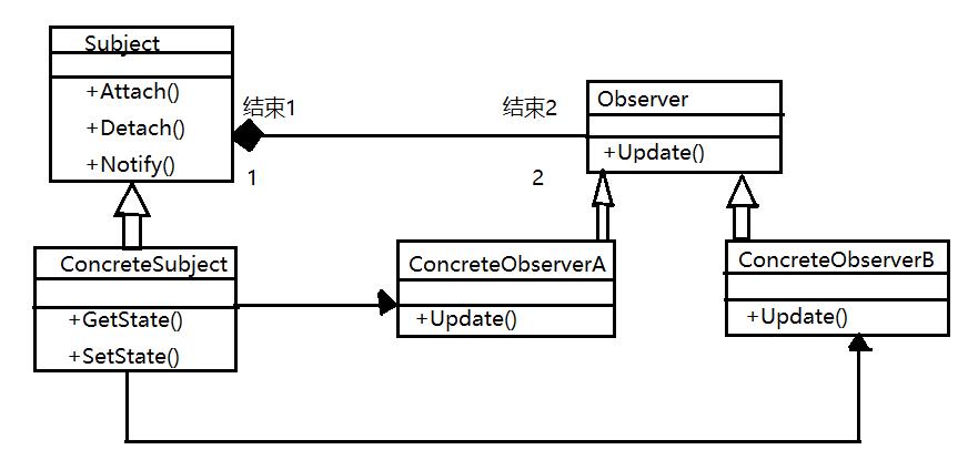 [c++] Design Patterns: Observer Patterns