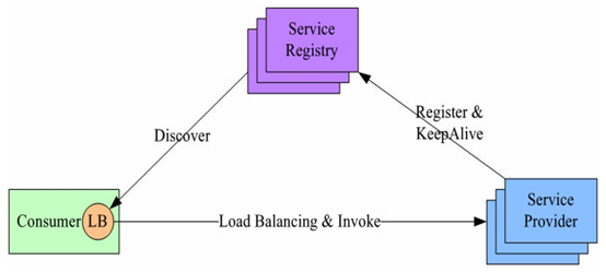 gRPC Service Discovery &
