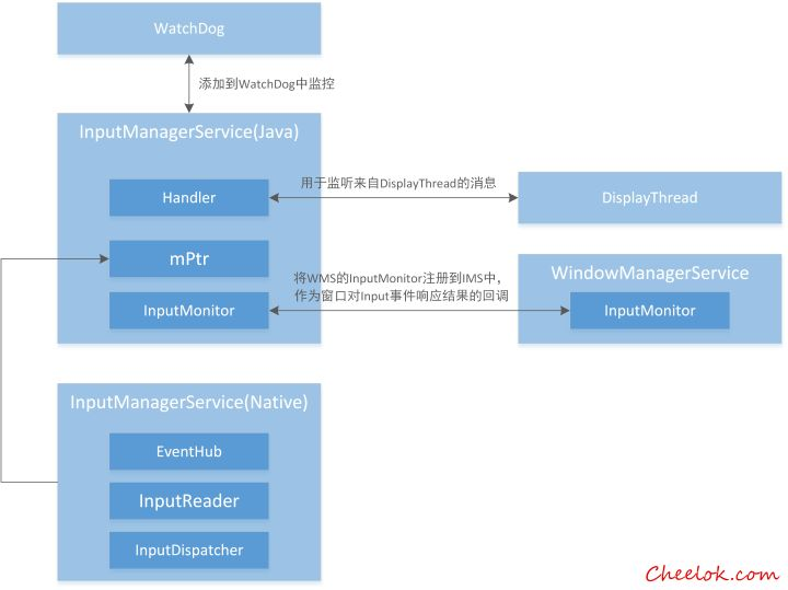 Reprint Android Input Subsystem: Input Event Generation