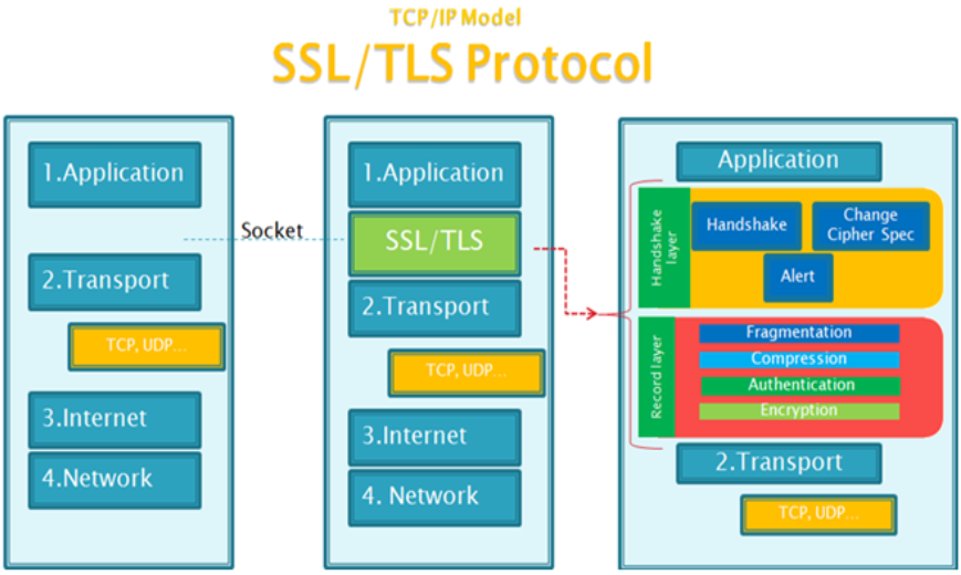ssl protocol and open source implementation of openssl