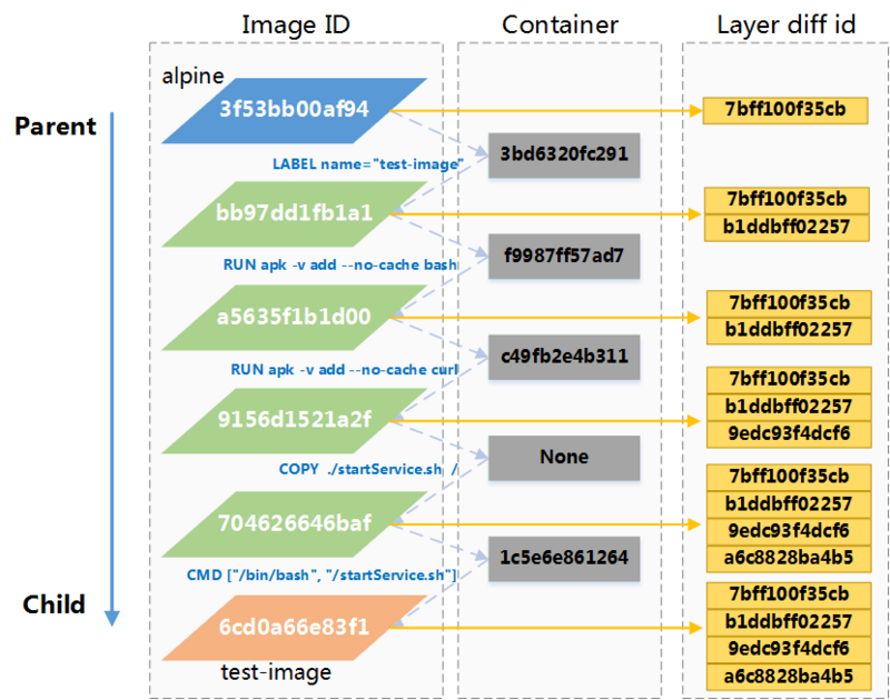 Docker Learning: Image's Local Storage Architecture