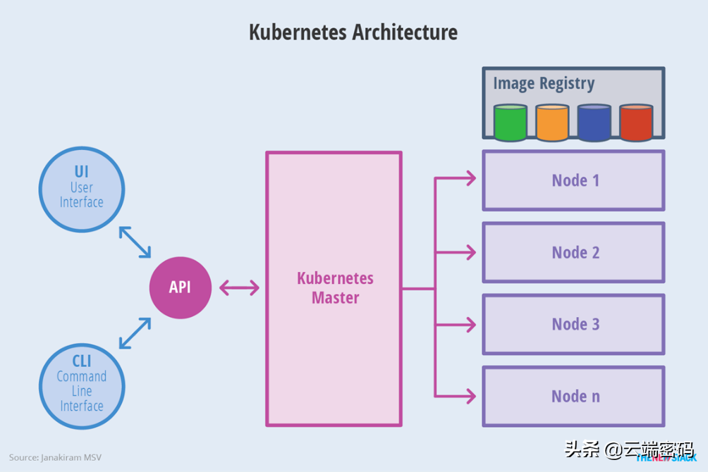 An article takes you through the communication mechanism between components of kubernetes