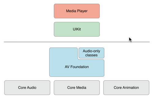 AVPlayer for iOS Video Development