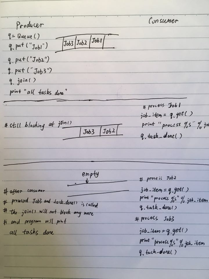 Python collections deque vs  Queue Queue vs  multiprocessing