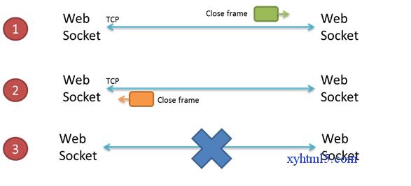 JavaScript example of WebSocket