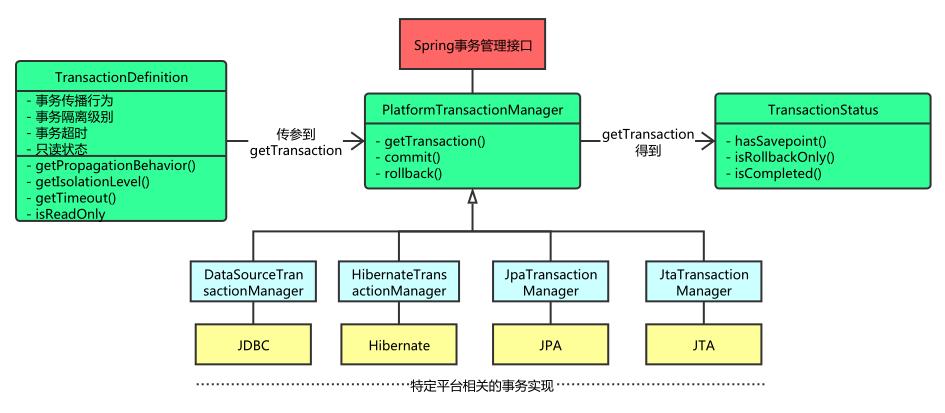 Spring transaction management (details + examples)