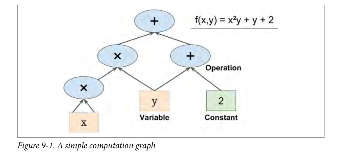 Scikit-Learn and TensorFlow Machine Learning Practical Guide