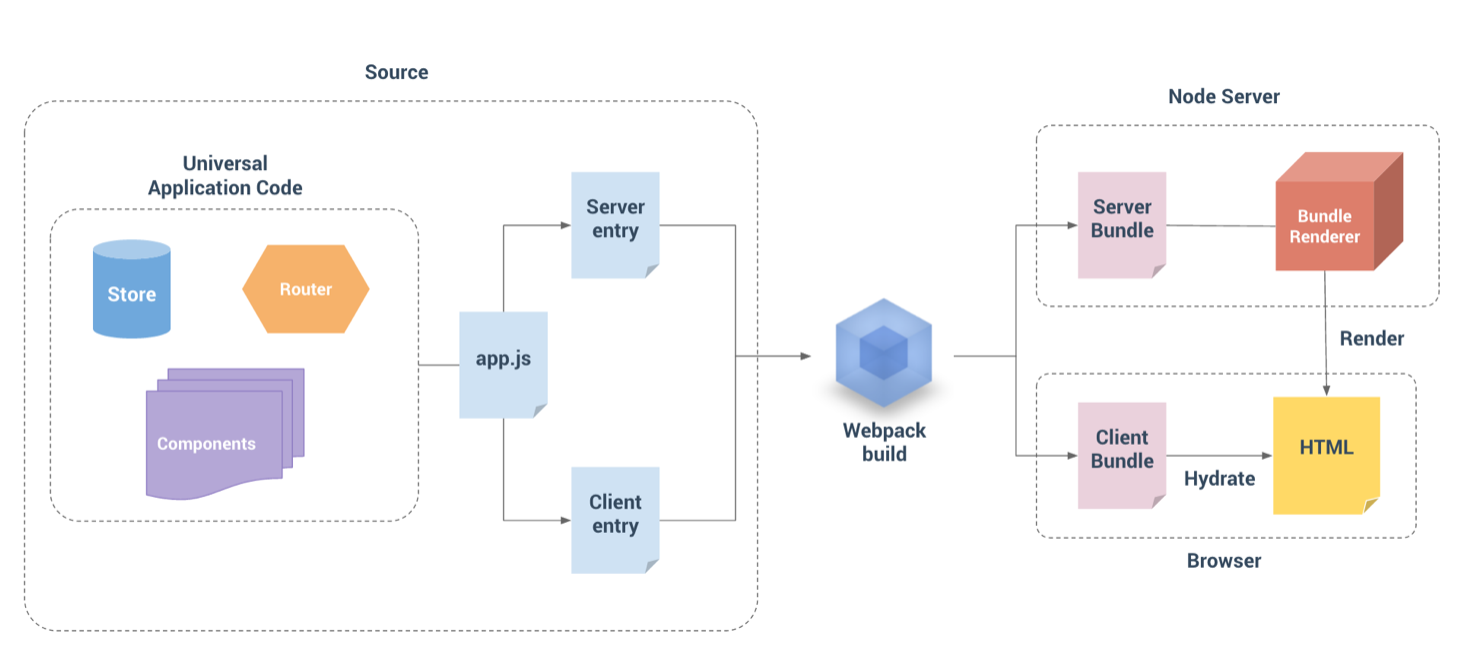 Vue-SSR Series (1) vue2 0+node+express+webpack to realize