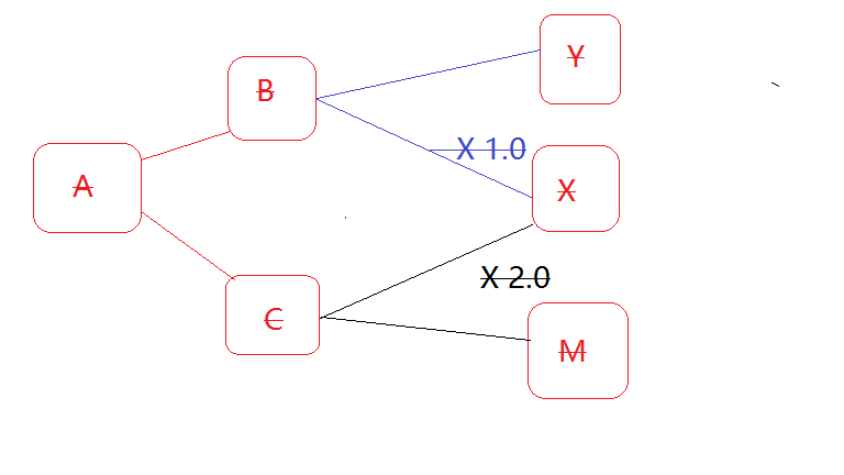 Analysis and Solution of Maven 3-Maven Dependent Version