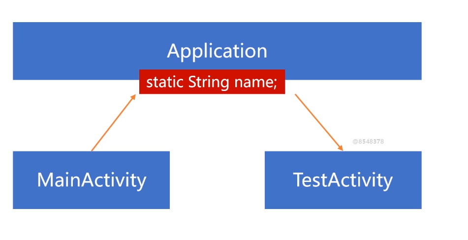 [Android-3.3 topic] talk about your understanding of Application